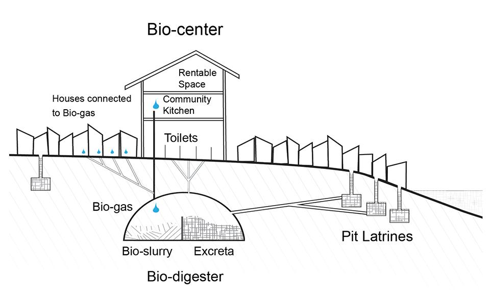 Bio-center diagram